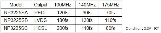 差分晶体振荡器来自两个不同的输出信号